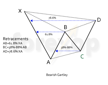 Figure 2: Bearish Gartley