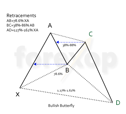 Figure 3: Bullish butterfly