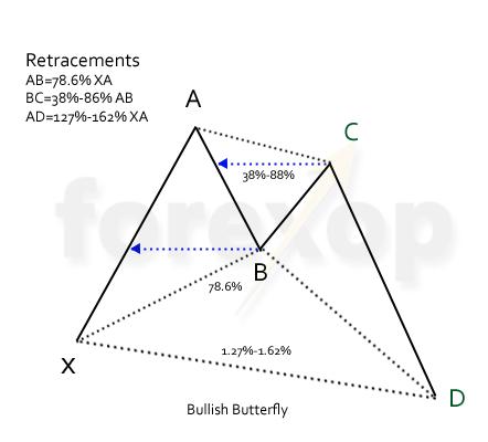 Figure 3: Bullish butterfly
