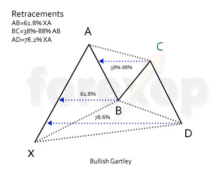 Figure 1: Bullish Gartley