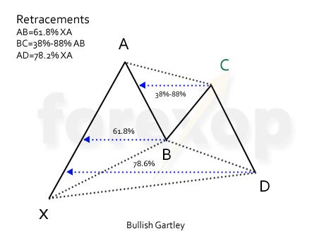 Figure 1: Bullish Gartley