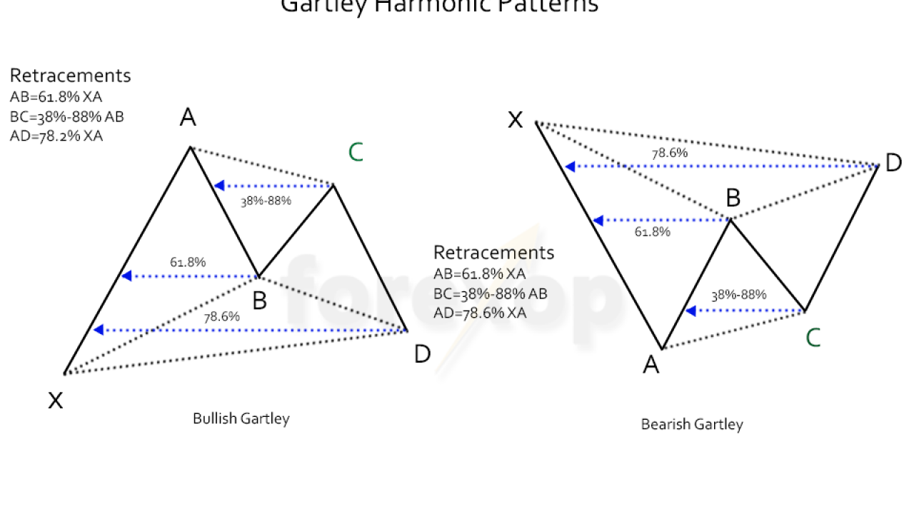 technical analysis harmonic patterns for forex