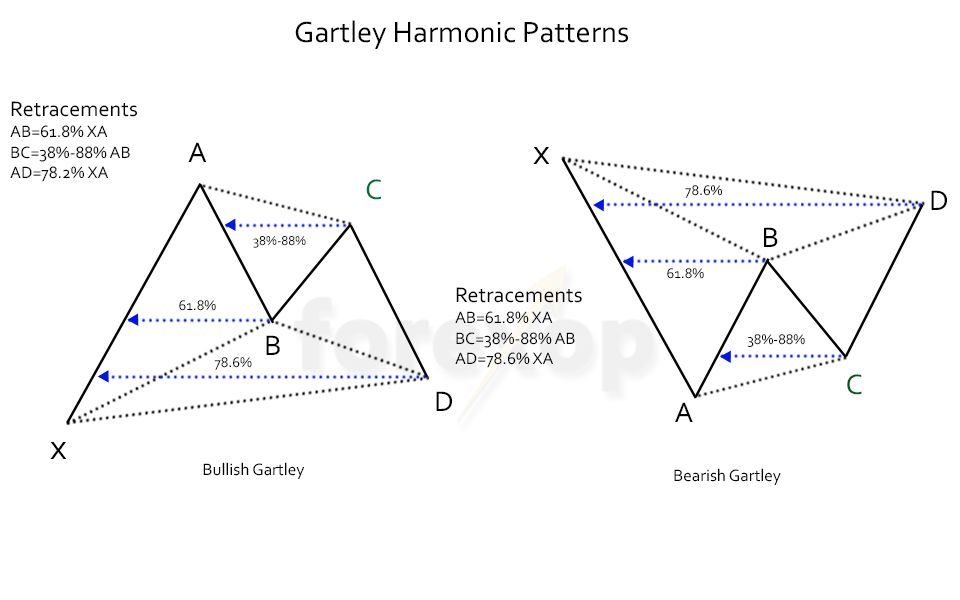 Harmonic Patterns Forex - usdchfchart com