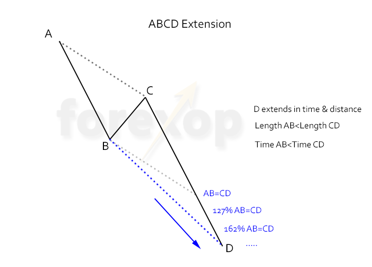 Figure 2: Alternate ABCD patterns - ABCD extension