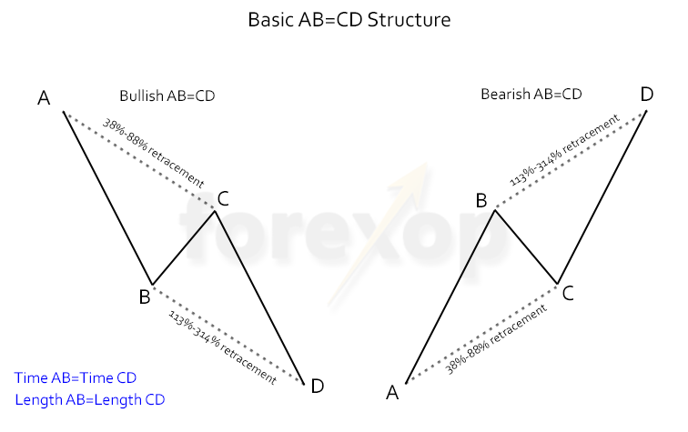 Figure 1: Basic AB=CD structure, bearish and bullish