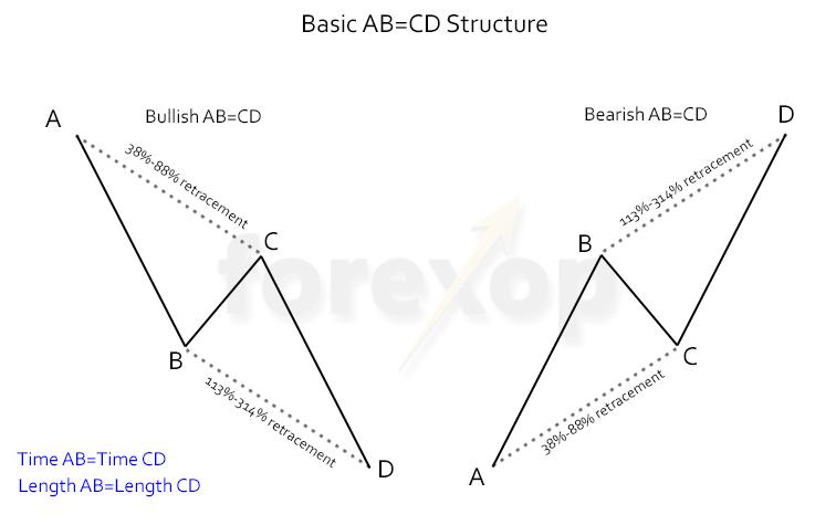 Figure 1: Basic AB=CD structure, bearish and bullish