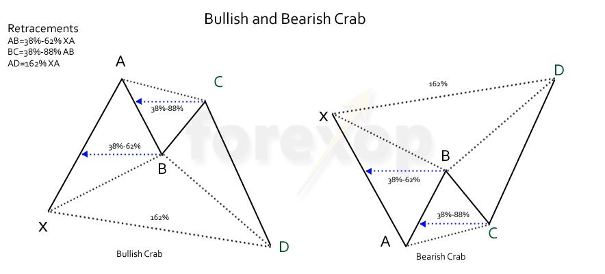 Figure 1: The bullish and bearish crab structure