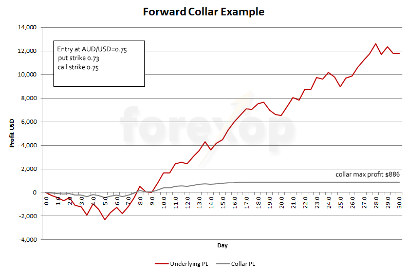 Figure 2: Collar profit when underlying rises