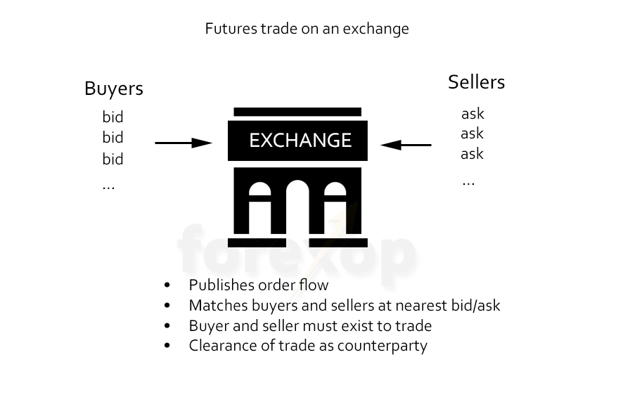 Figure 2: Futures trade on an exchange