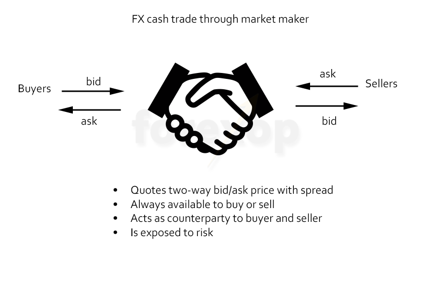 Figure 1: Typical cash trade through a market maker
