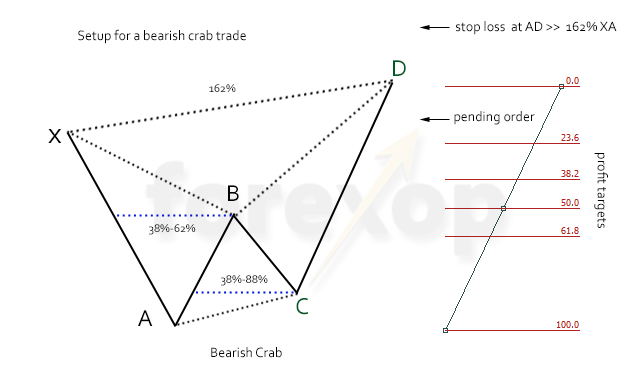 Figure 2: Bearish crab setup