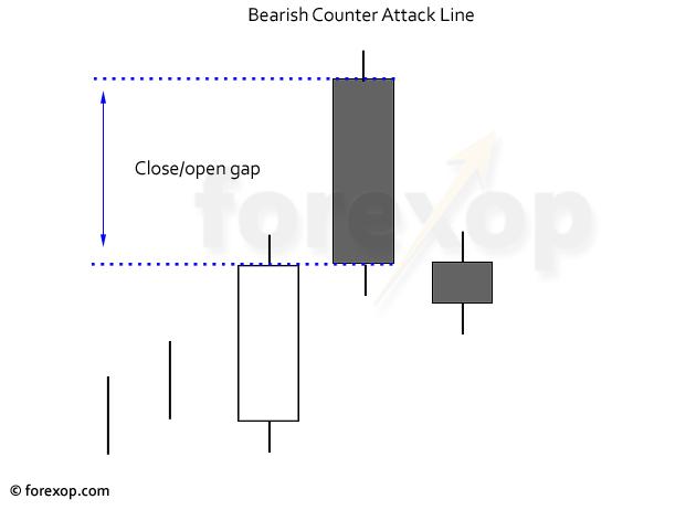 Figure 2: A bearish counter attack pattern