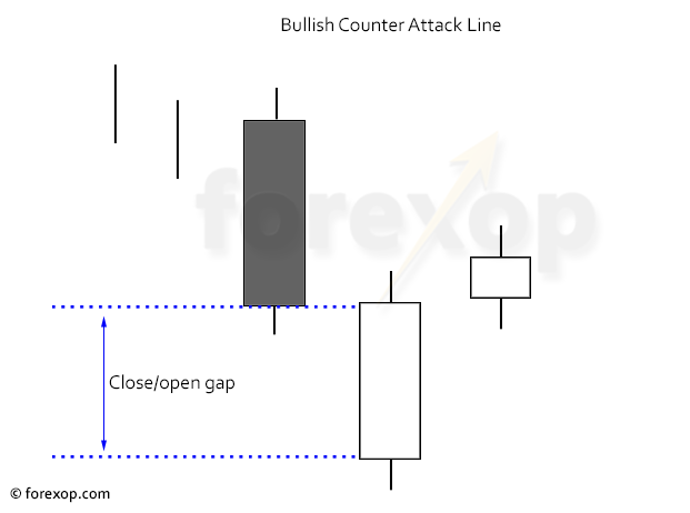 Figure 1: Example bullish counter attack line