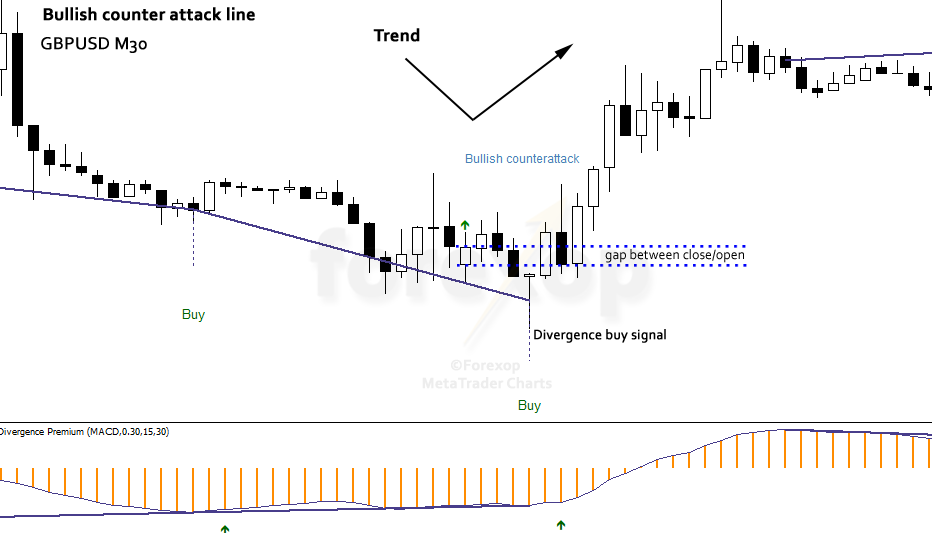 Figure 3: A bullish counter attack line, GBPUSD hourly
