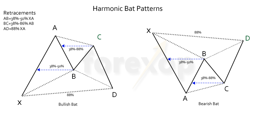 Figure 1: Harmonic bat patterns
