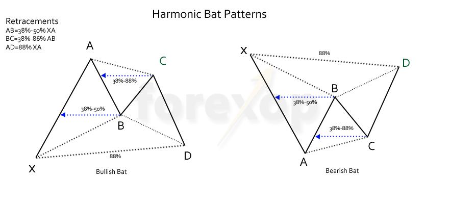 Figure 1: Harmonic bat patterns