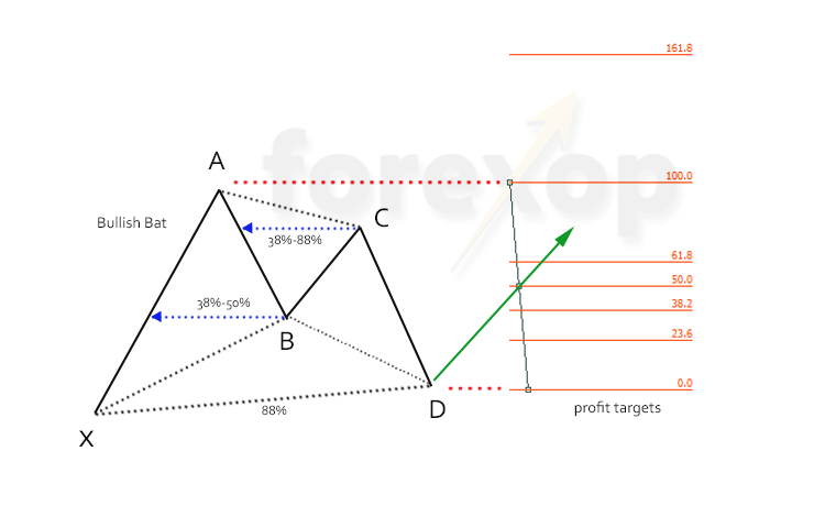Figure 2: Bullish bat, the initial profit targets