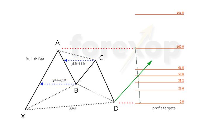 Figure 2: Bullish bat, the initial profit targets