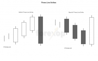 Three line strike candlestick