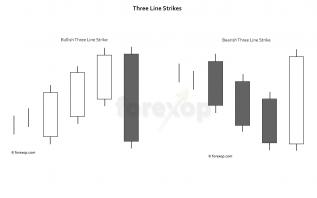 Three line strike candlestick
