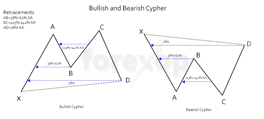 Figure 1: Bullish and bearish cyphers