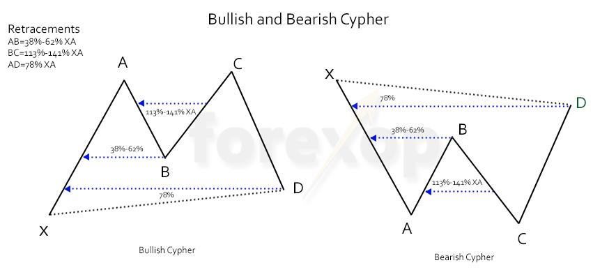 Figure 1: Bullish and bearish cyphers