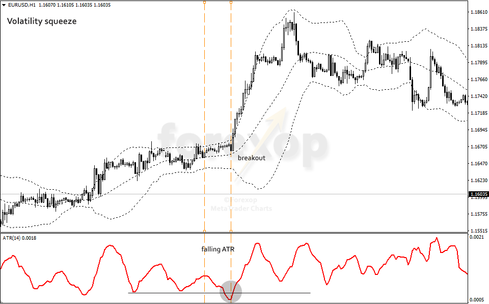 Figure 2: ATR at a volatility squeeze