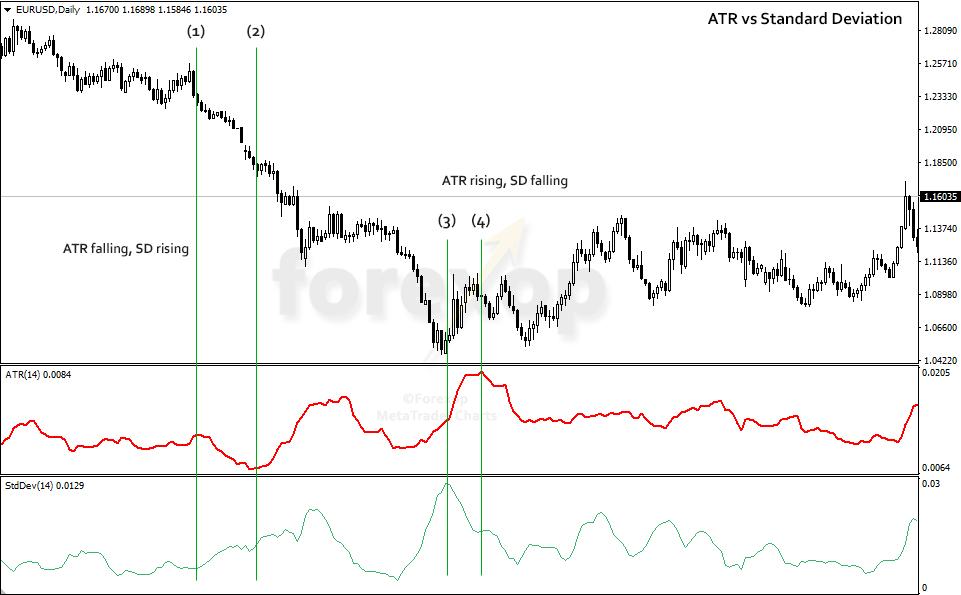 Figure 1: ATR vs standard deviation (SD)