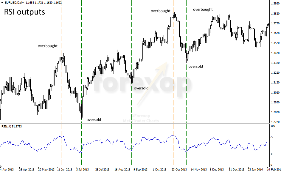 Figure 1: Example of the RSI, overbought-oversold conditions