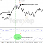 How to Use the Zig Zag Indicator to Locate Trends and Waves
