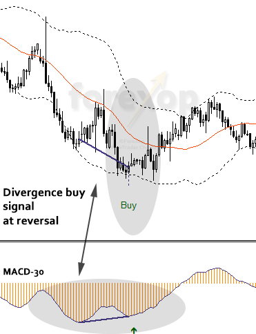 Figure 2: Divergence suggests a reversal not a pullback