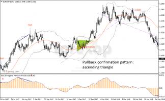 Simple pullback trading