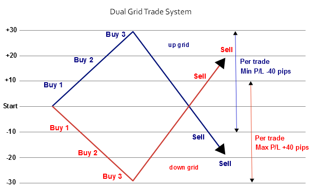 A double or dual grid trading system
