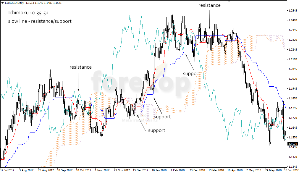 Figure 1: Using Ichimoku to find support and resistance areas