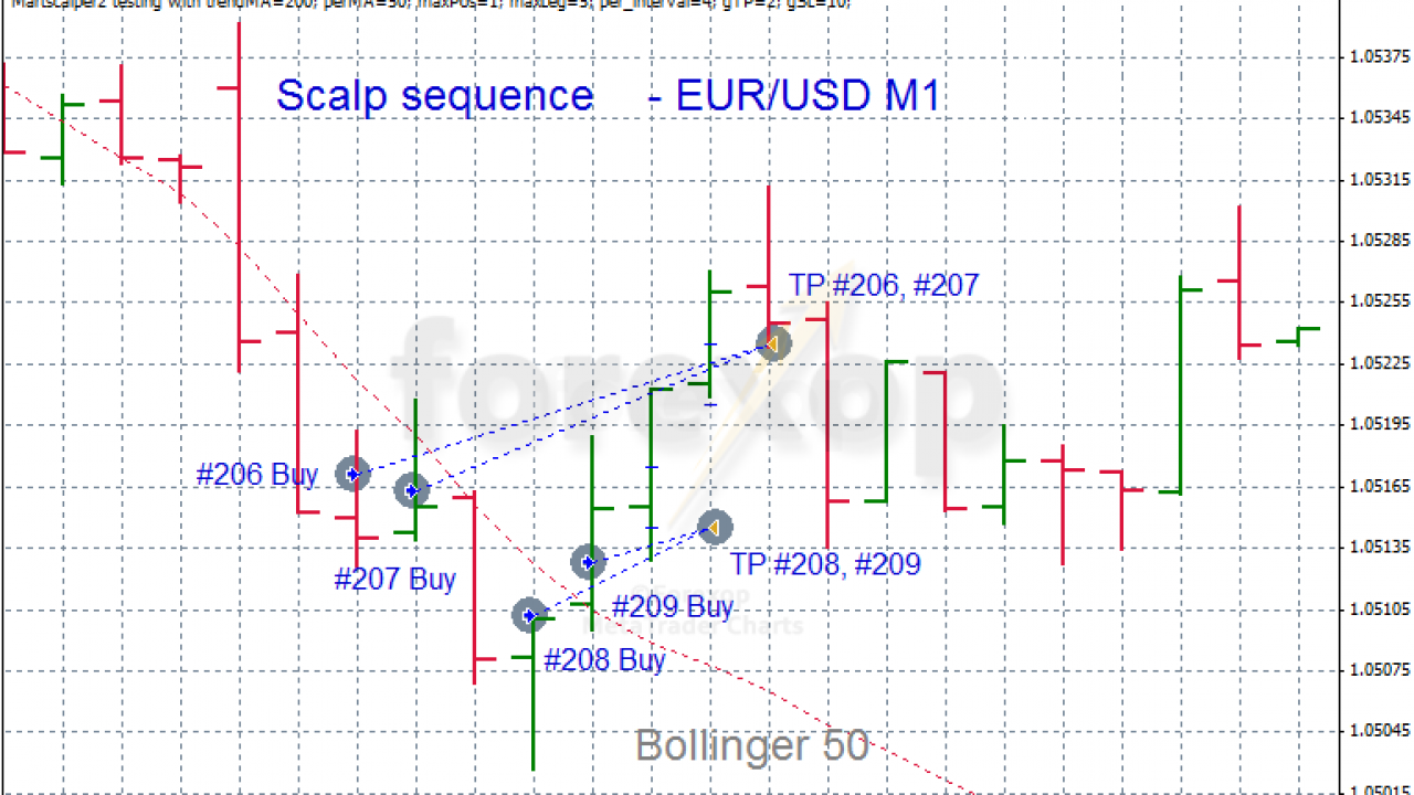 forex scalping method