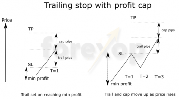 Trailing stops how and when to use them