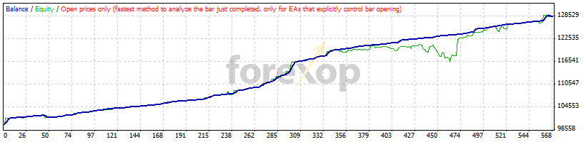 Figure 8: Automated learning strategy EUR/USD M5 example. Total profit was $28k.
