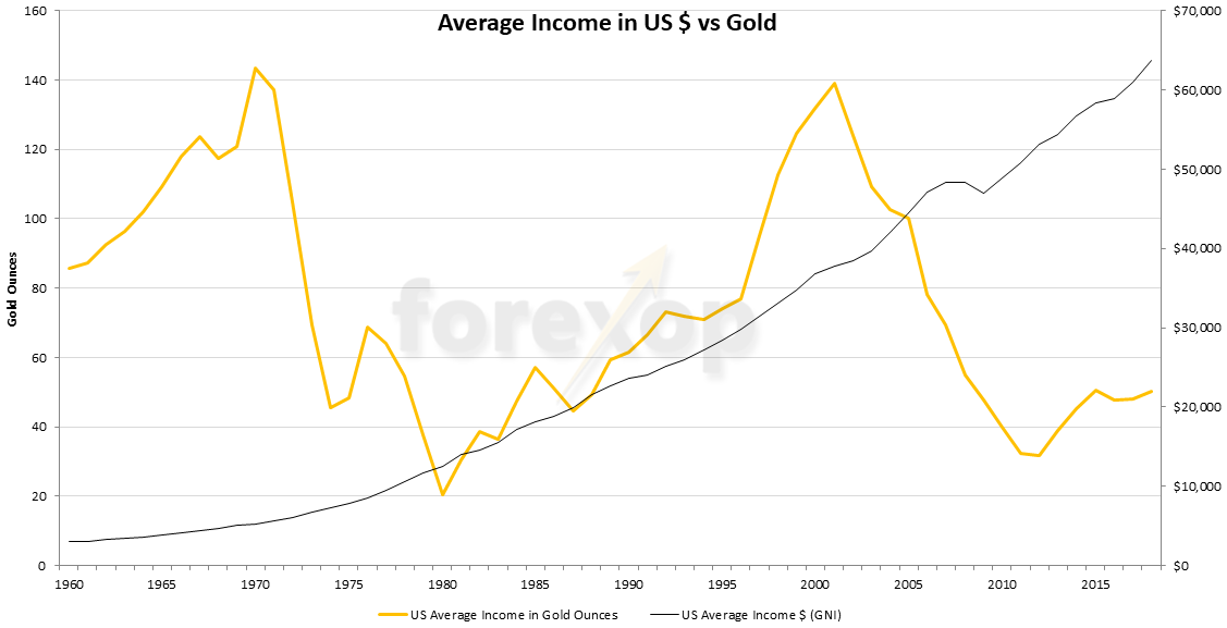 Figure 2: Gold vs US average annual income (GNI)