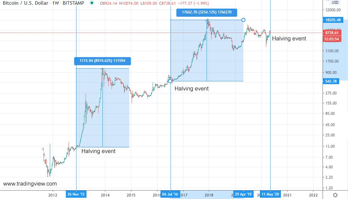 Figure 1: Bitcoin halving history