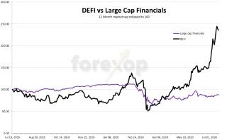 DEFI: Where is it headed?