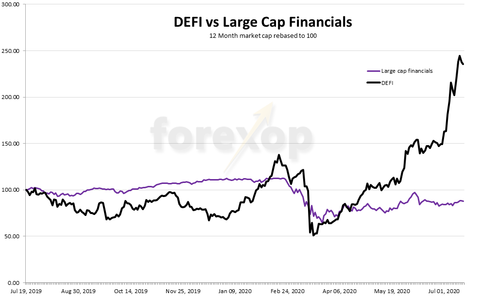 Figure 1: Outperformance of DEFI sector
