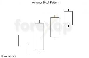 Advance Block Pattern