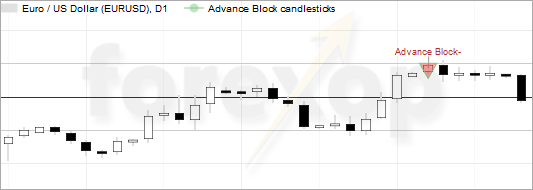Advance block chart example, EURUSD