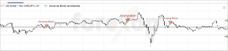Patterns in sideways price action