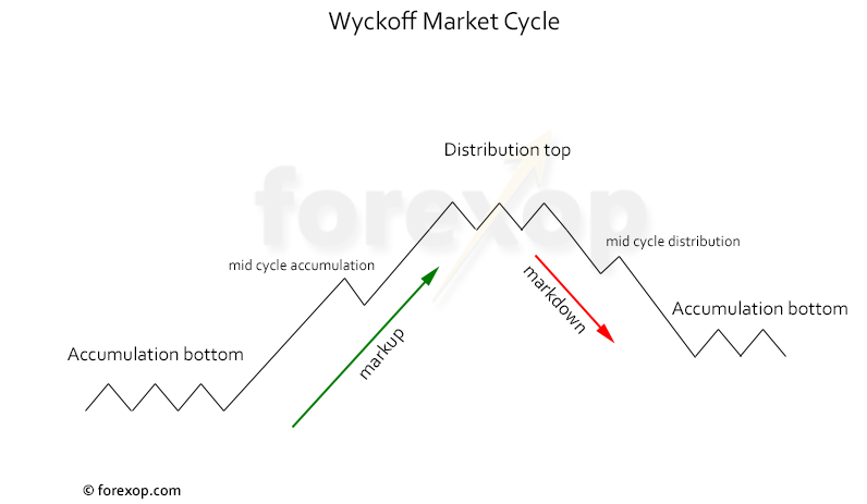 Figure 1: Wyckoff's market cycle